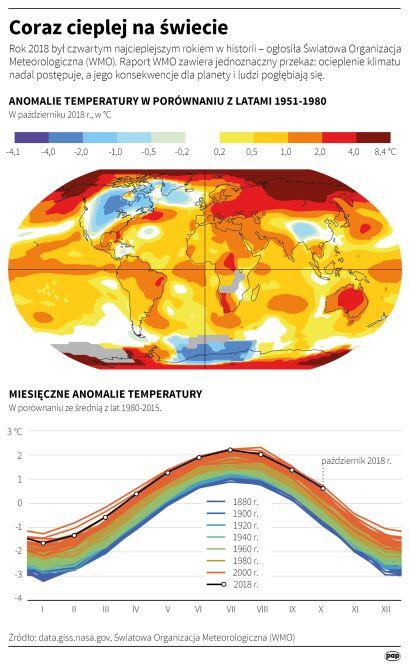 Coraz cieplej na świecie (Adam Ziemienowicz/PAP)