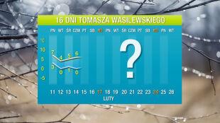 Prognoza pogody na 16 dni: zima prawie nieobecna