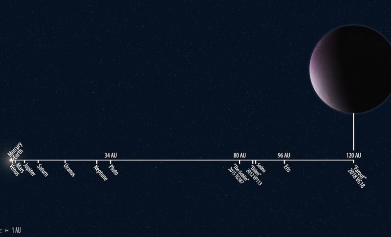 """Odległość planety """"Farout"""" (2018 VG18) od Słońca"""